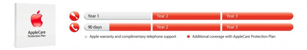 其实 Apple 也有保修延长服务,很多人不知道罢了